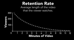 Retention-rate